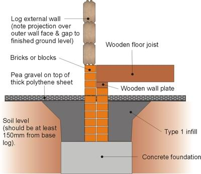 Log cabin foundation types which is best for you for What types of foundations are there