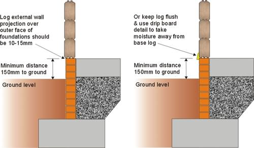 Make sure your log cabin foundation dimensions are spot on!