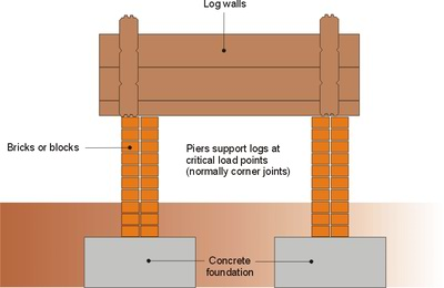 Log cabin foundation types which is best for you for The pier foundation