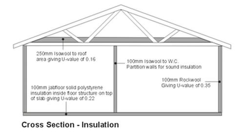 Log cabin insulation areas