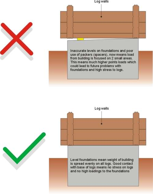 Your log cabin foundation accuracy of levels is very important!