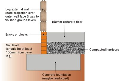 Concrete pad style foundations
