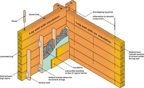 log cabin internal walls drawing