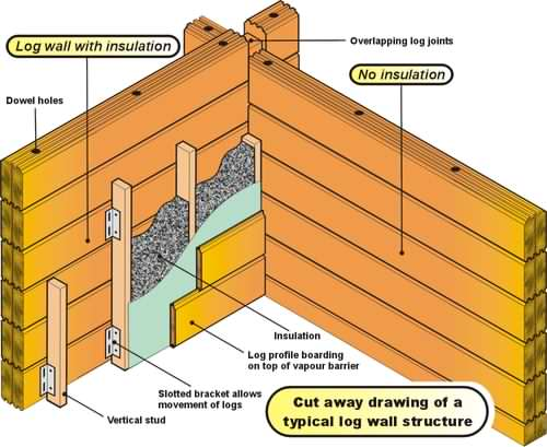 Our log cabin ebook will give you great illustrations like this!